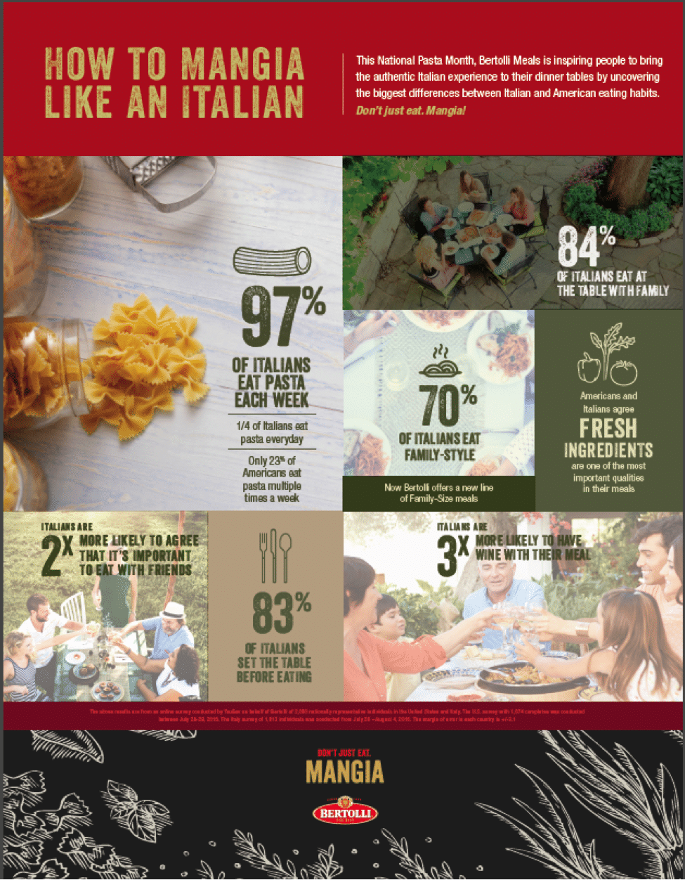 Pasta Infographic - This National Pasta Month, Bertolli Meals is inspiring people to bring authentic Italian meals and Italian Experiences to their dinner tables. Here are some findings from a recent Italian American survey describing the dining and eating habits of both.
