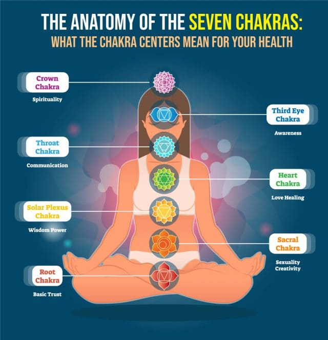 Seven Chakras meaning